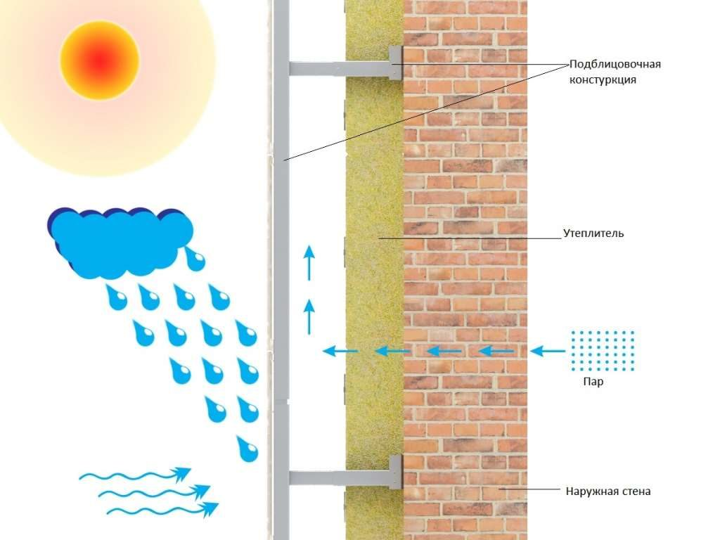 Достоинства вентилируемых фасадов